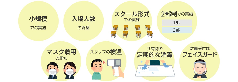 感染対策,小規模,入場制限,スクール形式,2部制,マスク,検温,消毒,フェイスガード