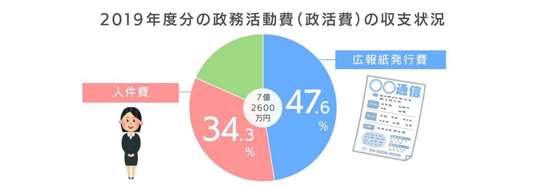 2019,東京都議会,政務活動費,広報紙発行費,広報費,広報活動費,人件費,経費,費用,議会レポート